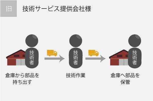 配送に関するトータル的サポートの提案